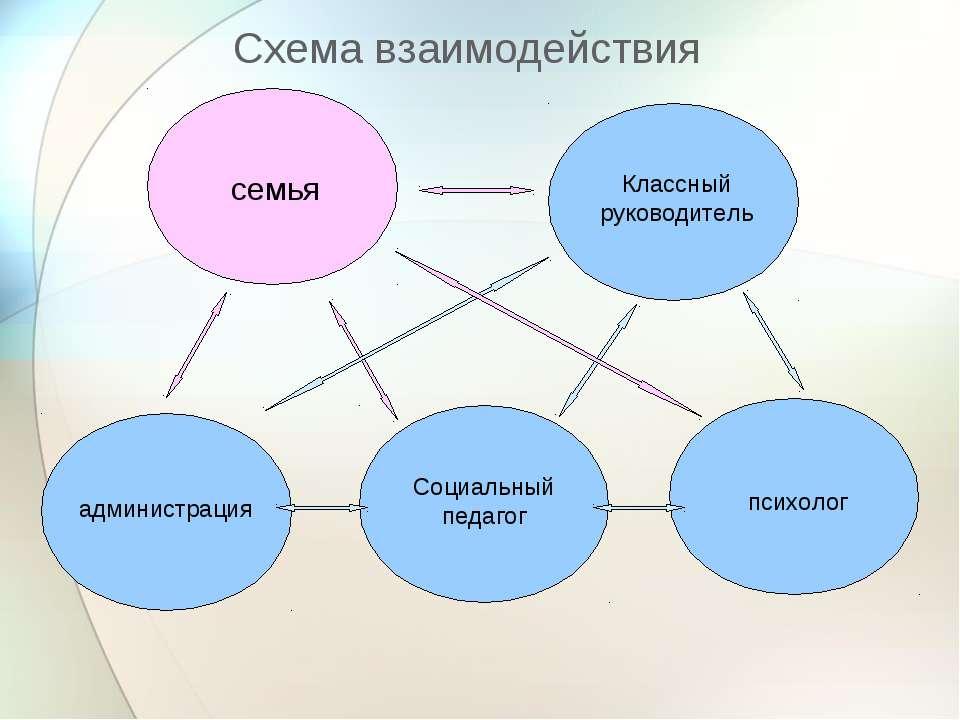 Классный руководитель семья администрация Социальный педагог психолог Схема в...