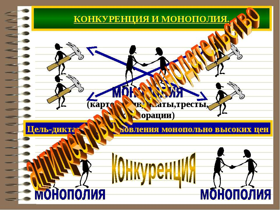 КОНКУРЕНЦИЯ И МОНОПОЛИЯ. Цель-диктат для установления монопольно высоких цен