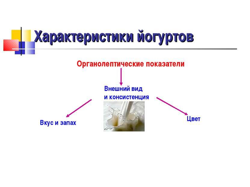 Характеристики йогуртов Органолептические показатели Внешний вид и консистенц...