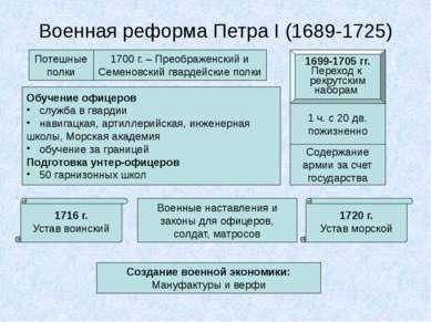 Военная реформа Петра I (1689-1725) Потешные полки 1700 г. – Преображенский и...