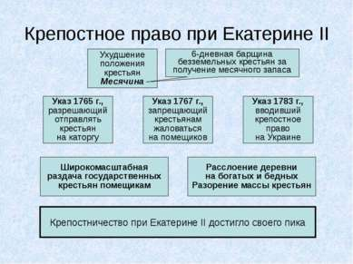 Крепостное право при Екатерине II Ухудшение положения крестьян Месячина 6-дне...