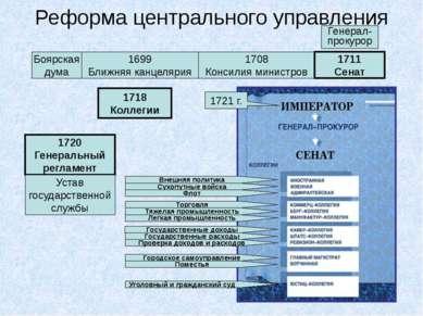 Реформа центрального управления Боярская дума 1699 Ближняя канцелярия 1708 Ко...