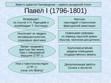 Павел I (1796-1801) Возвращает из ссылки А.Н. Радищева и освобождает Т. Костю...