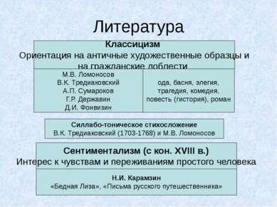 Литература Классицизм Ориентация на античные художественные образцы и на граж...