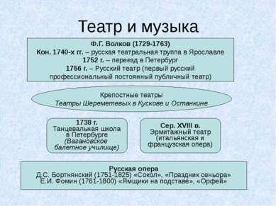 Театр и музыка Ф.Г. Волков (1729-1763) Кон. 1740-х гг. – русская театральная ...