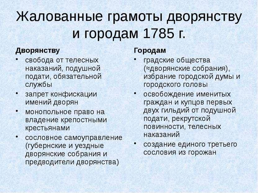 Жалованные грамоты дворянству и городам 1785 г. Дворянству свобода от телесны...