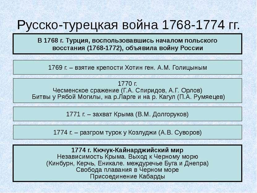 Русско-турецкая война 1768-1774 гг. В 1768 г. Турция, воспользовавшись начало...