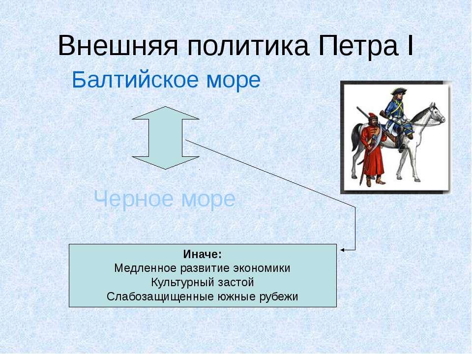 Внешняя политика Петра I Балтийское море Черное море Иначе: Медленное развити...