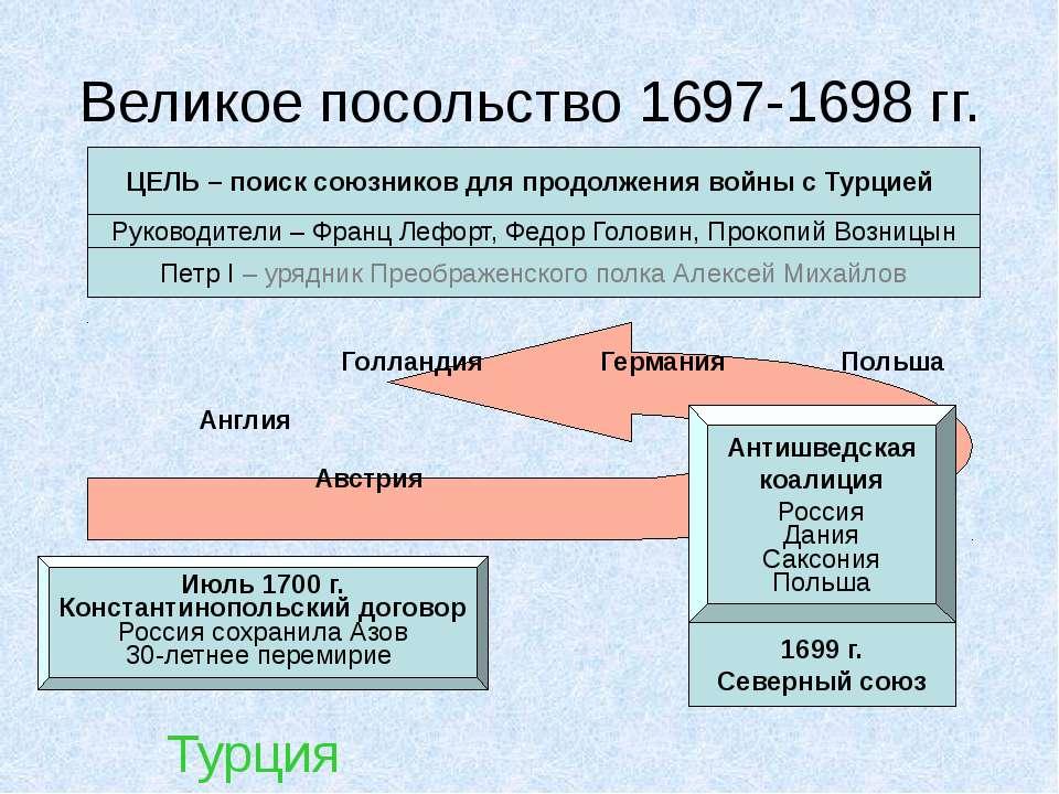 Великое посольство 1697-1698 гг. ЦЕЛЬ – поиск союзников для продолжения войны...