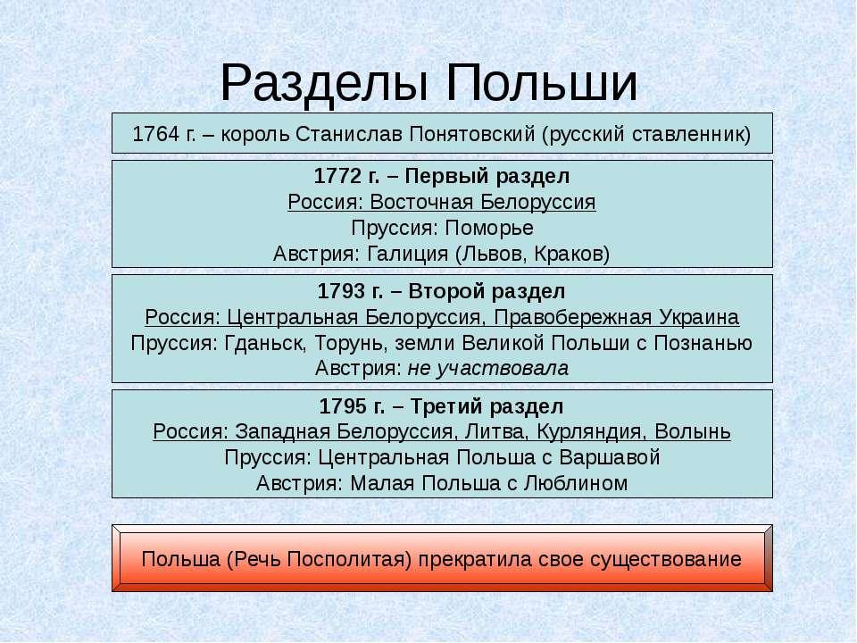 Разделы Польши 1764 г. – король Станислав Понятовский (русский ставленник) 17...