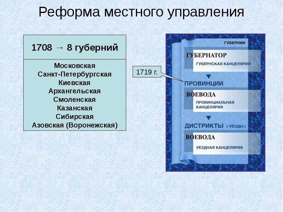 Реформа местного управления 1708 → 8 губерний Московская Санкт-Петербургская ...