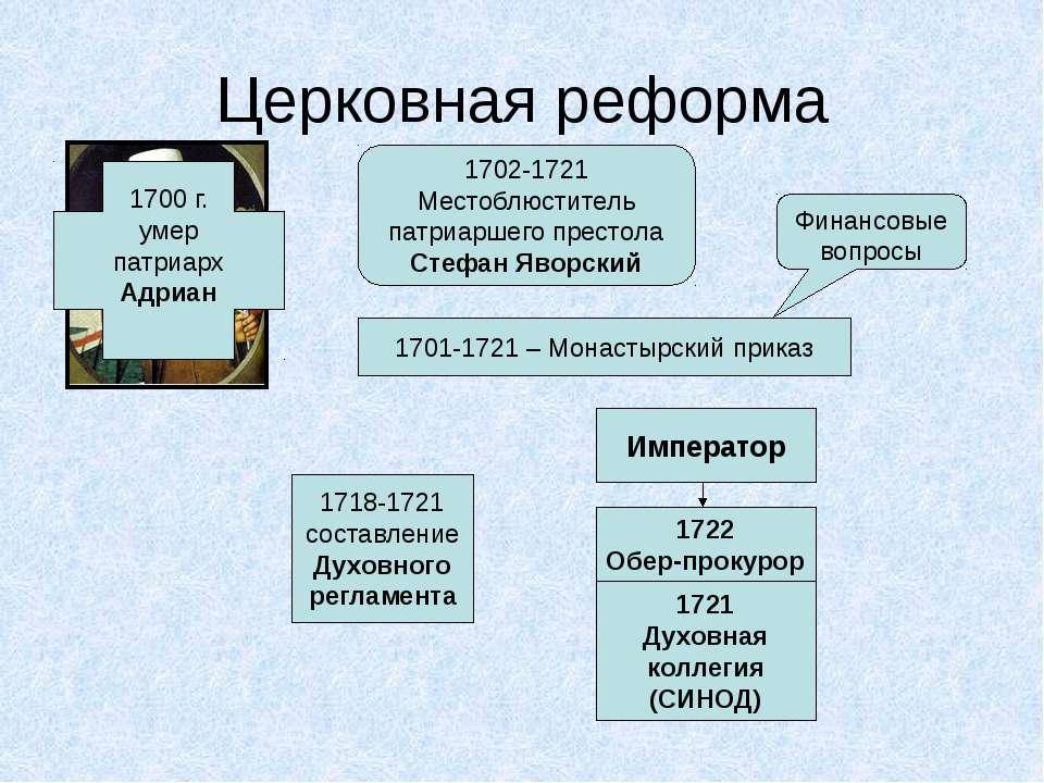 Церковная реформа 1700 г. умер патриарх Адриан 1702-1721 Местоблюститель патр...
