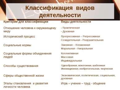 Классификация видов деятельности