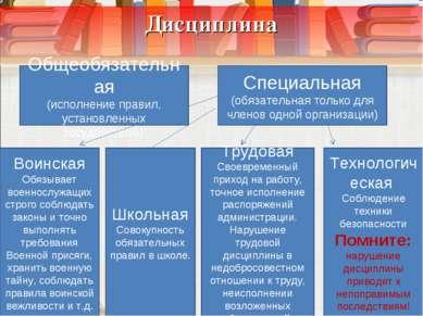 Дисциплина Общеобязательная (исполнение правил, установленных государством) С...