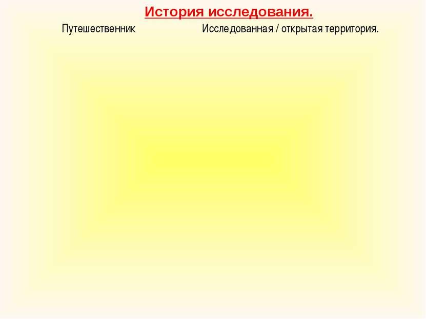 История исследования. Путешественник Исследованная / открытая территория.