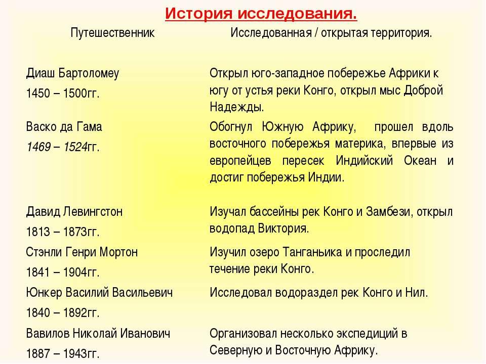 История исследования. Путешественник Исследованная / открытая территория. Диа...