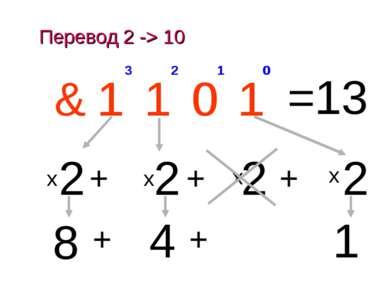 Перевод 2 -> 10 x 0 1 2 3 1 0 1 1 & 1 2 0 + 0 2 1 1 + 2 2 + 1 2 3 1 + 4 + 8 =...