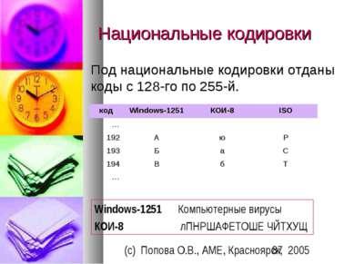 Национальные кодировки Под национальные кодировки отданы коды с 128-го по 255...