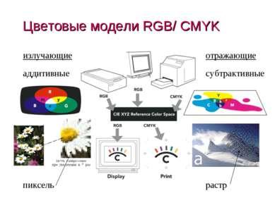 Цветовые модели RGB/ CMYK излучающие отражающие (c) Попова О.В., AME, Красноя...