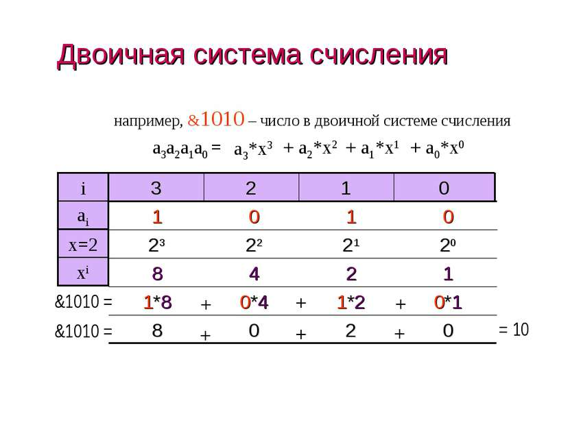 Двоичная система счисления например, &1010 – число в двоичной системе счислен...