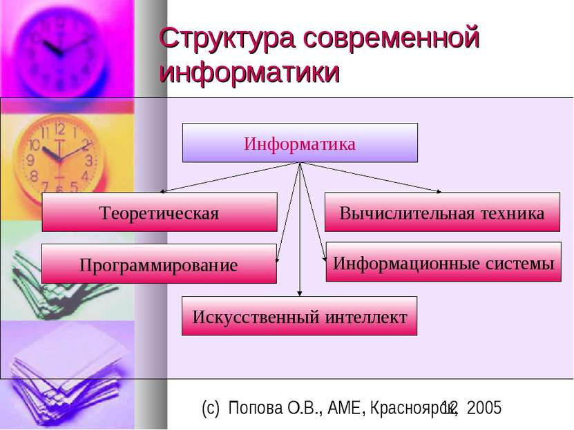 Структура современной информатики Информатика Теоретическая Вычислительная те...