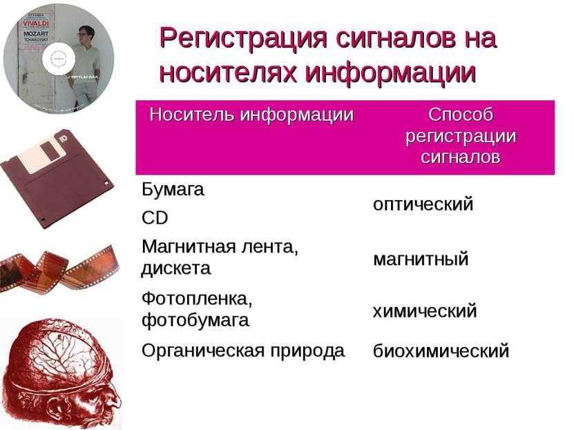 Регистрация сигналов на носителях информации (c) Попова О.В., AME, Красноярск...