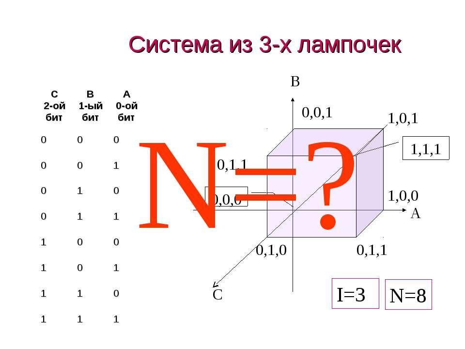 Система из 3-х лампочек N=? N=8 I=3 C 2-ой бит B 1-ый бит A 0-ой бит 0 0 0 0 ...
