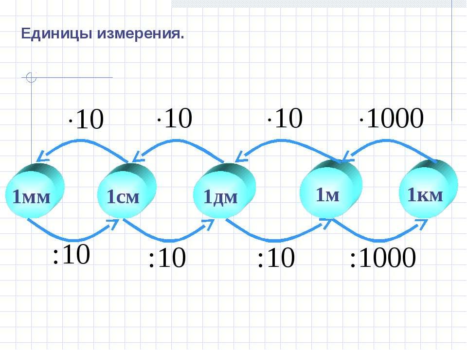 1см 1дм 1м 1км 1мм Единицы измерения.