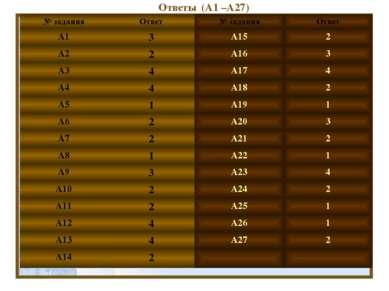 Ответы (А1 –А27) № задания Ответ № задания Ответ А1 3 А15 2 А2 2 А16 3 А3 4 А...
