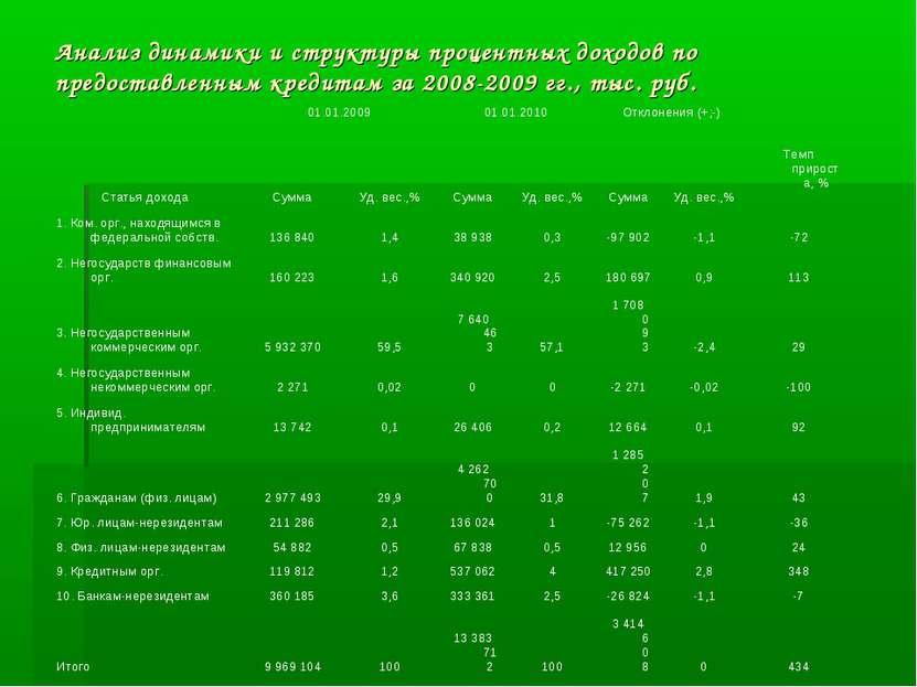 Анализ динамики и структуры процентных доходов по предоставленным кредитам за...