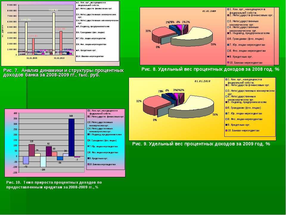 Рис. 7. Анализ динамики и структуры процентных доходов банка за 2008-2009 гг....