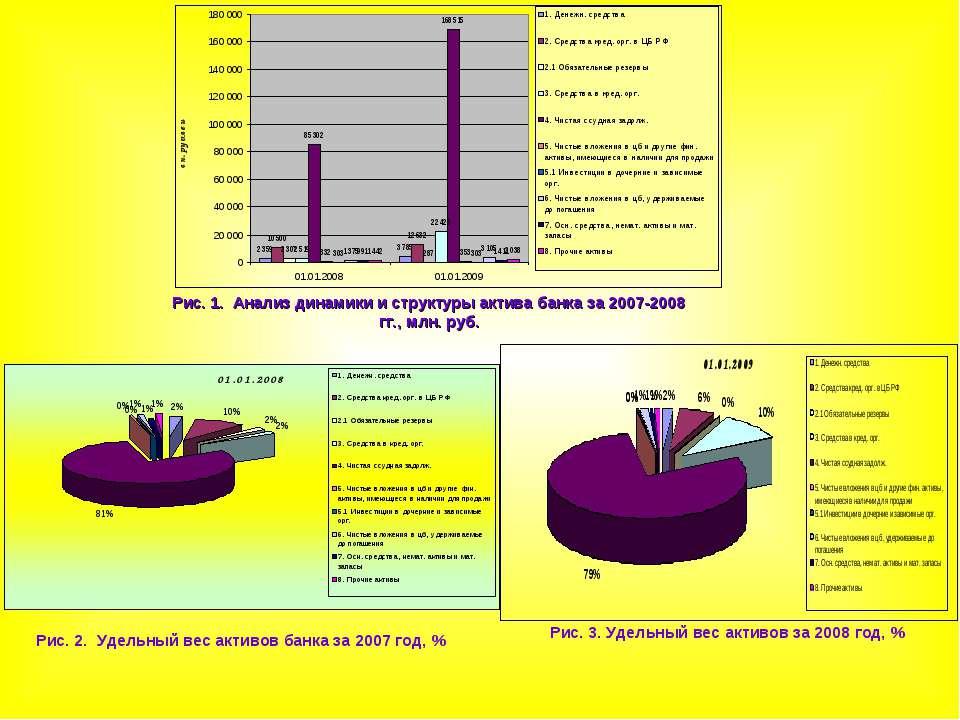 Рис. 1. Анализ динамики и структуры актива банка за 2007-2008 гг., млн. руб. ...