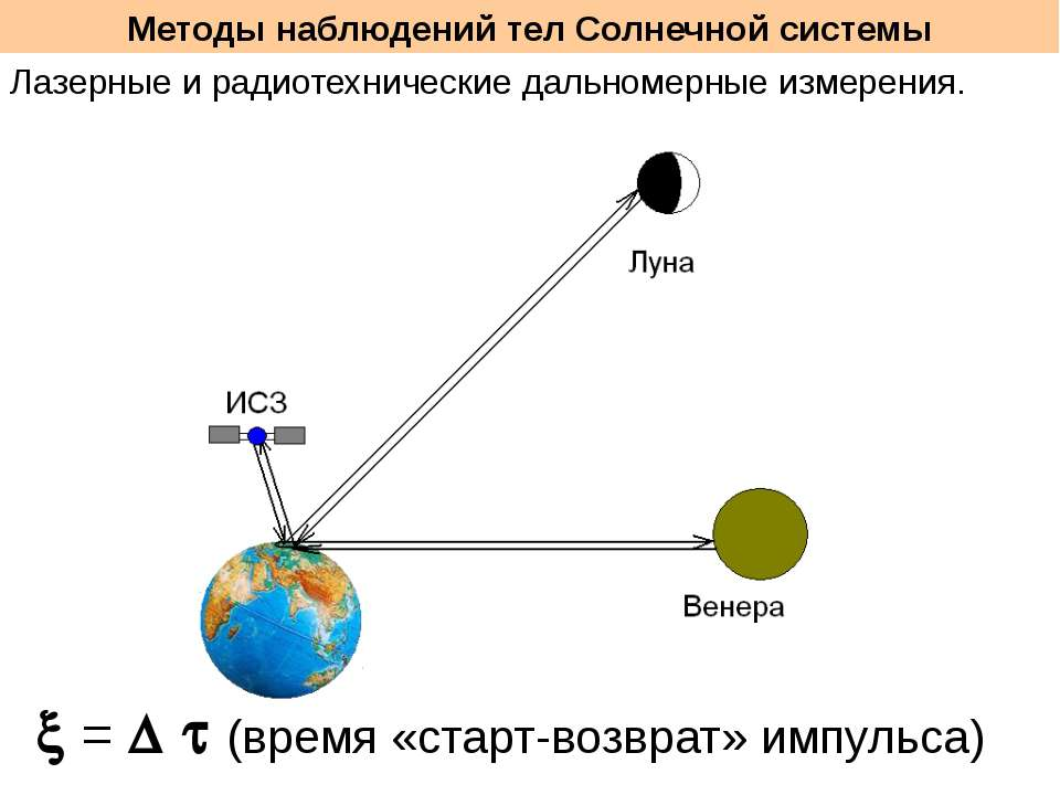 Методы наблюдений тел Солнечной системы Лазерные и радиотехнические дальномер...