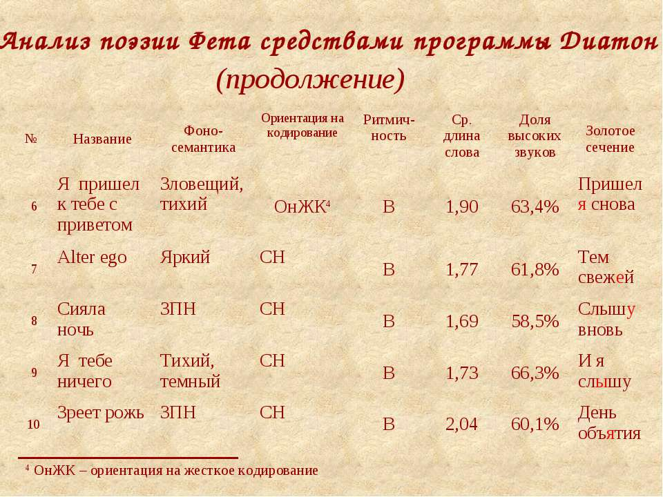 4 ОнЖК – ориентация на жесткое кодирование Анализ поэзии Фета средствами прог...