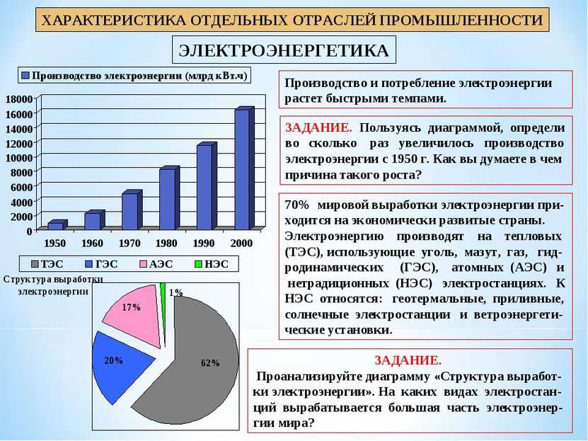 ЭЛЕКТРОЭНЕРГЕТИКА ХАРАКТЕРИСТИКА ОТДЕЛЬНЫХ ОТРАСЛЕЙ ПРОМЫШЛЕННОСТИ Производст...