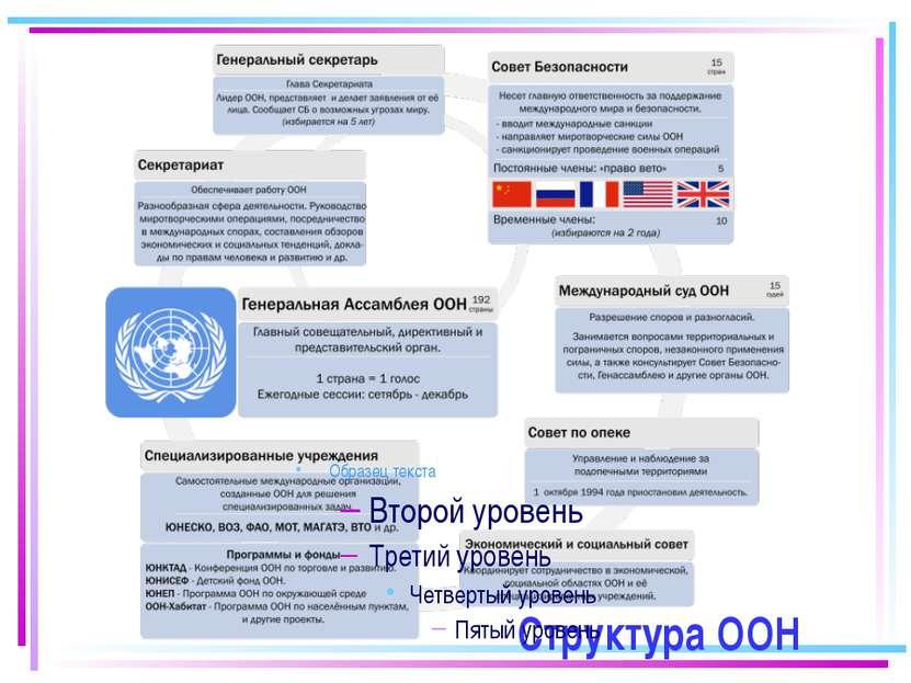 Структура ООН
