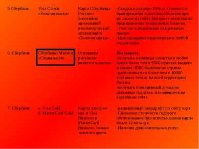 5.Сбербанк Visa Classic «Золотая маска» Карта Сбербанка России с логотипом ав...
