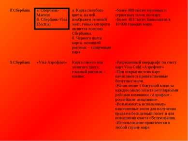 8.Сбербанк а. Сбербанк- Maestro б. Сбербанк-Visa Electron а. Карта голубого ц...