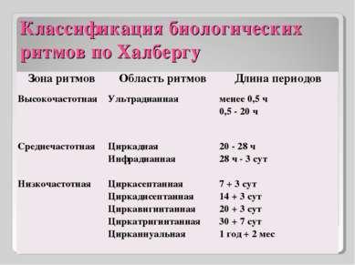 Классификация биологических ритмов по Халбергу Зона ритмов Область ритмов Дли...