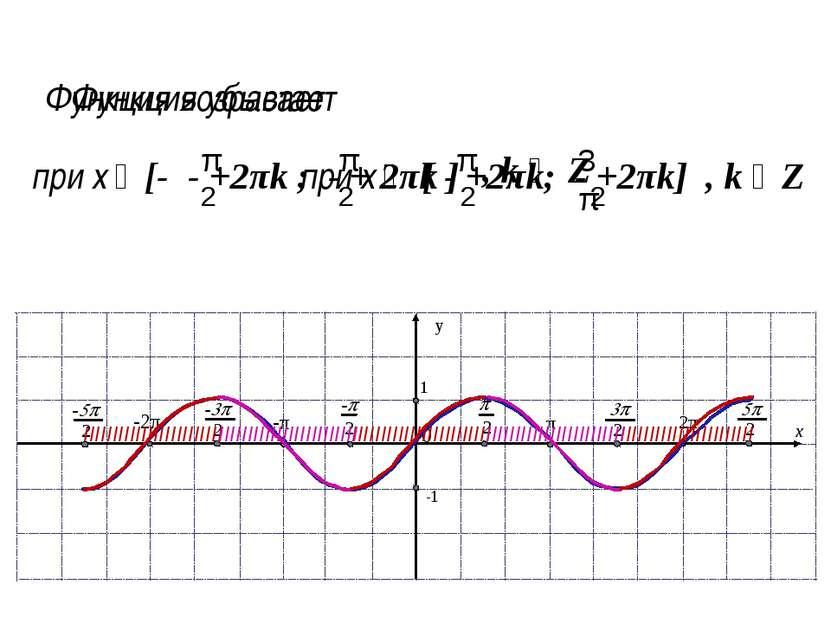 Функция принимает положительные значения на интервалах (0+2πk; π+2πk), т.е., ...