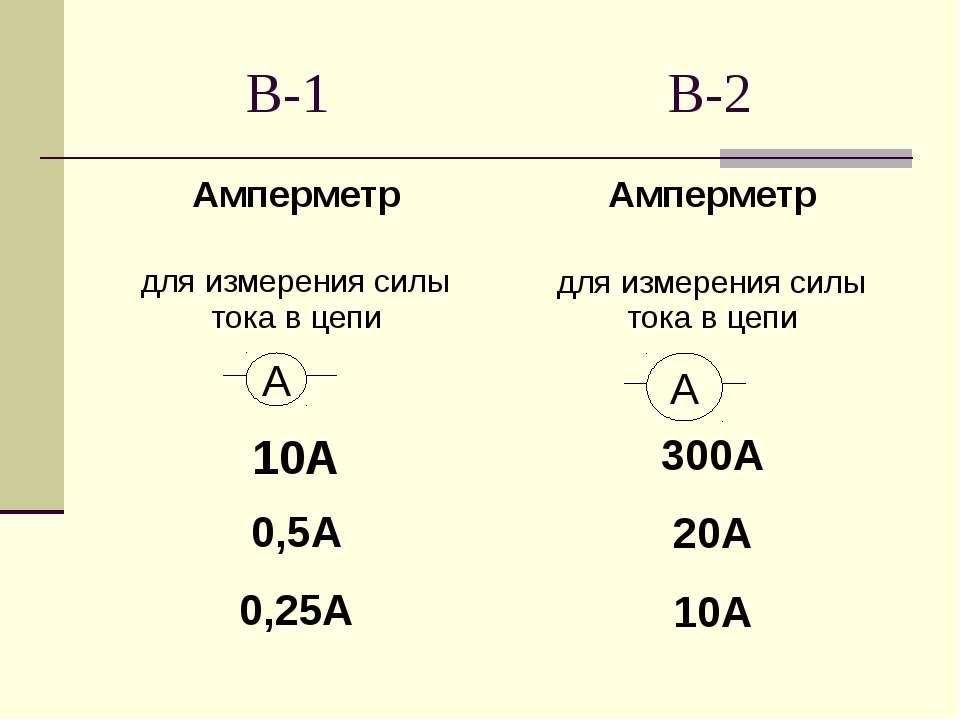 В-1 В-2 А А Амперметр для измерения силы тока в цепи 10А 0,5А 0,25А Амперметр...