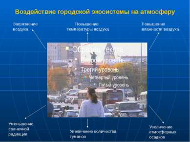 Воздействие городской экосистемы на атмосферу Повышение температуры воздуха З...
