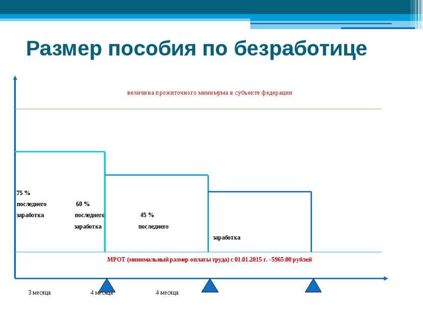 Размер пособия по безработице величина прожиточного минимума в субъекте федер...