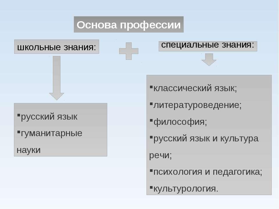 Основа профессии школьные знания: специальные знания: русский язык гуманитарн...