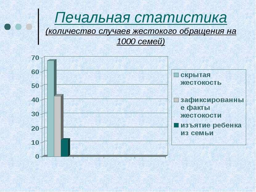Печальная статистика (количество случаев жестокого обращения на 1000 семей)