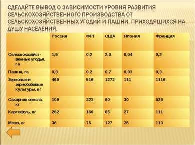 Россия ФРГ США Япония Франция Сельскохозяйст-венные угодья, га 1,5 0,2 2,0 ...