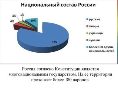Россия согласно Конституции является многонациональным государством. На её те...