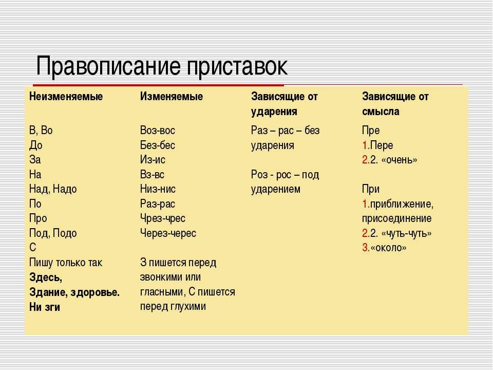 Правописание приставок Неизменяемые Изменяемые Зависящие от ударения Зависящи...