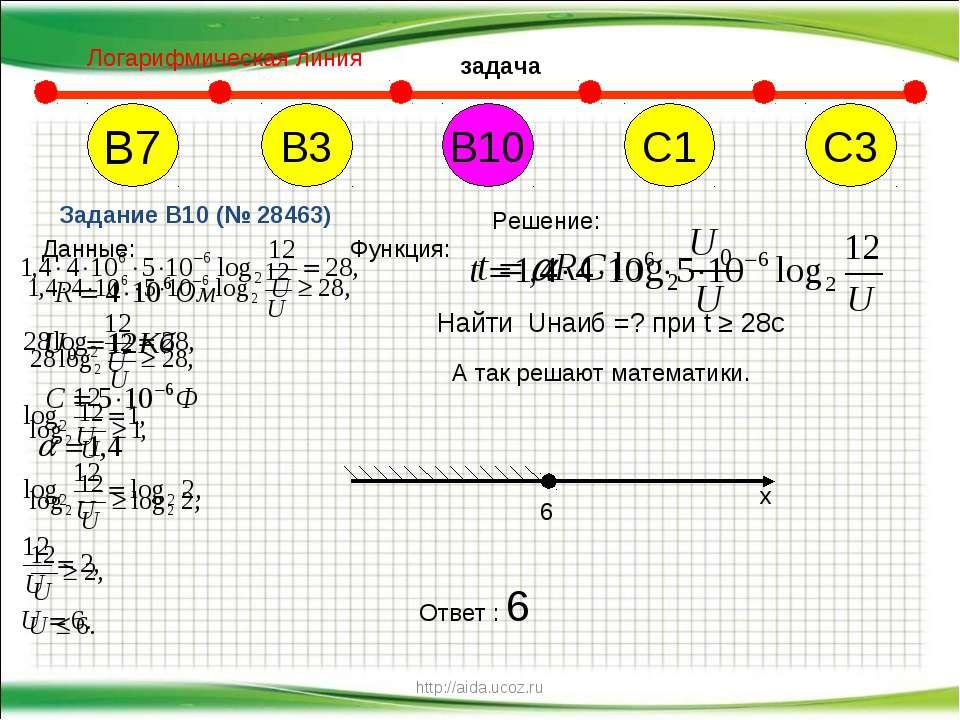 http://aida.ucoz.ru В7 В10 С1 С3 В3 Задание B10 (№ 28463) Решение: Данные: Фу...