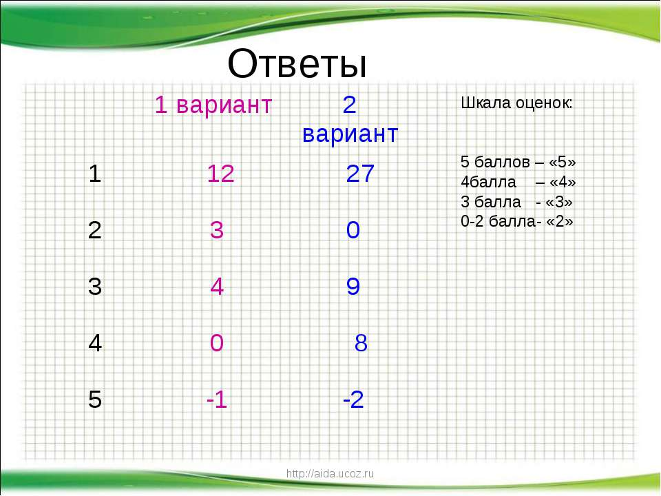 http://aida.ucoz.ru Ответы Шкала оценок: 5 баллов – «5» 4балла – «4» 3 балла ...